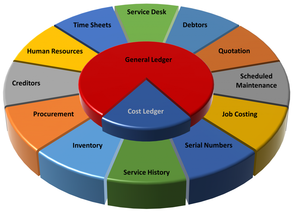 Peritus Financial & Inventory Management provides a comprehensive maintenance management solution